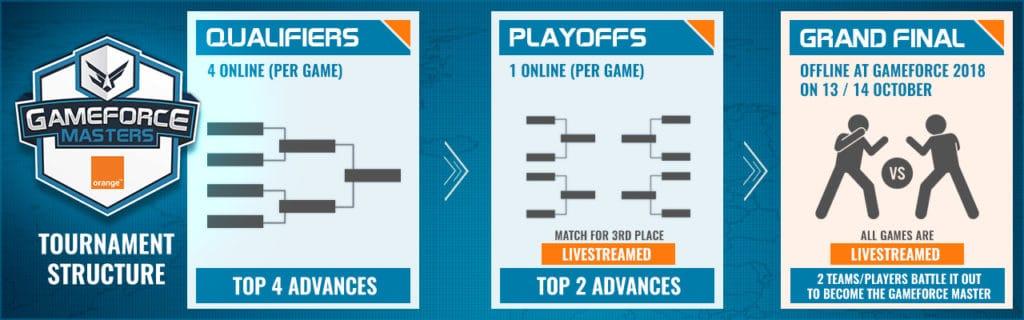 Structure tournoi GAMEFORCE MASTERS