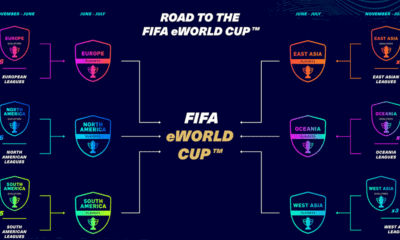 Road to The FIFA eWorld Cup FIFA21